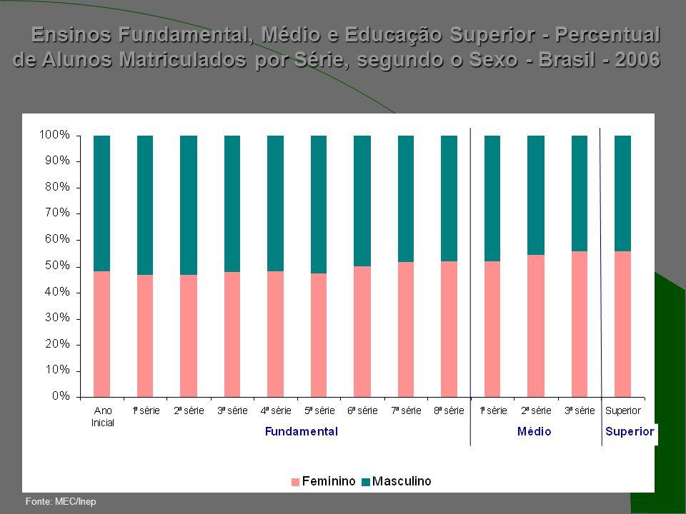 Ensinos Fundamental, Médio e Educação Superior - Percentual de Alunos Matriculados por Série, segundo o Sexo - Brasil - 2006 Fonte: MEC/Inep
