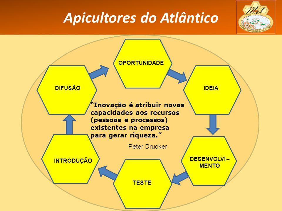 Apicultores do Atlântico OPORTUNIDADE DESENVOLVI – MENTO IDEIA TESTE INTRODUÇÃO DIFUSÃO Inovação é atribuir novas capacidades aos recursos (pessoas e processos) existentes na empresa para gerar riqueza. Peter Drucker