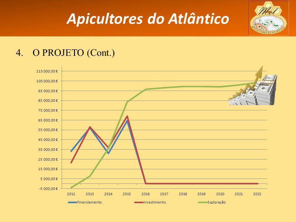 Apicultores do Atlântico 4.O PROJETO (Cont.)