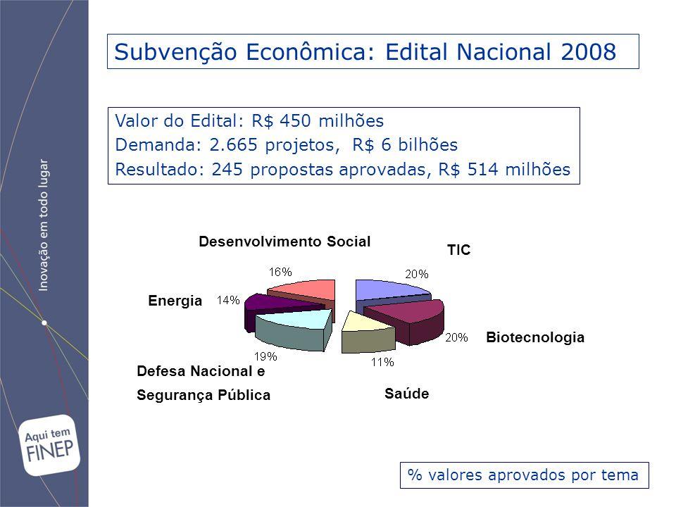 TIC Biotecnologia Defesa Nacional e Segurança Pública Desenvolvimento Social Energia Subvenção Econômica: Edital Nacional 2008 % valores aprovados por