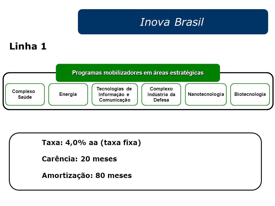 Programas mobilizadores em áreas estratégicas Energia Biotecnologia Nanotecnologia Tecnologias de Informação e Comunicação Complexo Saúde Complexo Ind