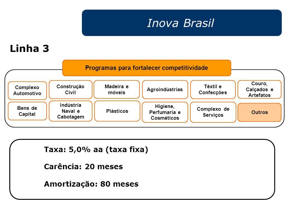 Inova Brasil Taxa: 5,0% aa (taxa fixa) Carência: 20 meses Amortização: 80 meses Couro, Calçados e Artefatos Madeira e móveis Programas para fortalecer