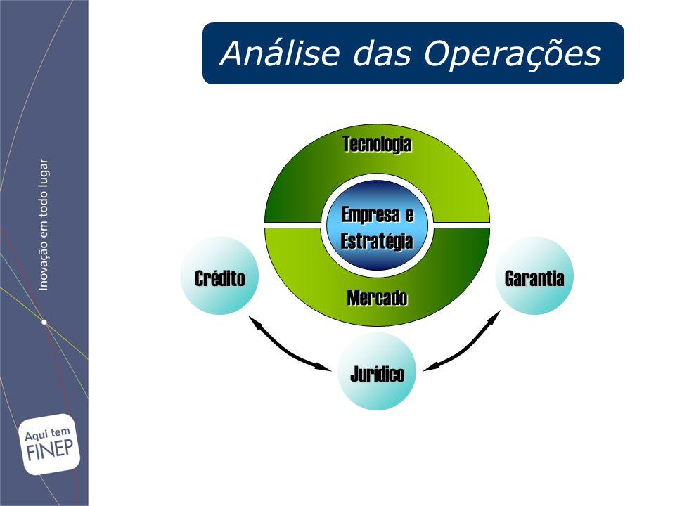 Análise das Operações Empresa e Estratégia Tecnologia Mercado Crédito Jurídico Garantia