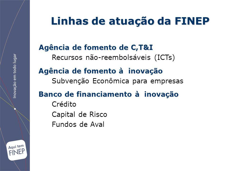 Linhas de atuação da FINEP Agência de fomento de C,T&I Recursos não-reembolsáveis (ICTs) Agência de fomento à inovação Subvenção Econômica para empres
