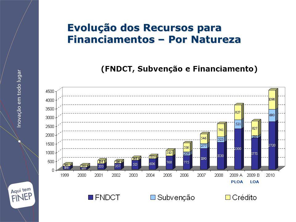 Evolução dos Recursos para Financiamentos – Por Natureza (FNDCT, Subvenção e Financiamento) PLOA LOA