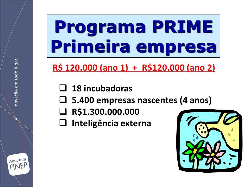 Programa PRIME Primeira empresa  18 incubadoras  5.400 empresas nascentes (4 anos)  R$1.300.000.000  Inteligência externa R$ 120.000 (ano 1) + R$1