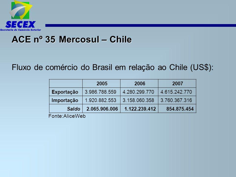 ACE nº 35 Mercosul – Chile Fluxo de comércio do Brasil em relação ao Chile (US$): Fonte:AliceWeb 2005 2006 2007 Exportação3.986.788.5594.280.299.7704.615.242.770 Importação1.920.882.553 3.158.060.358 3.760.367.316 Saldo2.065.906.0061.122.239.412854.875.454
