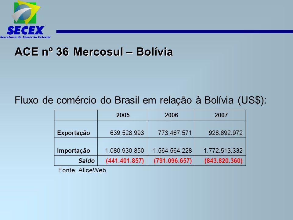 ACE nº 36 Mercosul – Bolívia Fluxo de comércio do Brasil em relação à Bolívia (US$): Fonte: AliceWeb 2005 2006 2007 Exportação 639.528.993 773.467.571 928.692.972 Importação 1.080.930.850 1.564.564.228 1.772.513.332 Saldo(441.401.857)(791.096.657)(843.820.360)