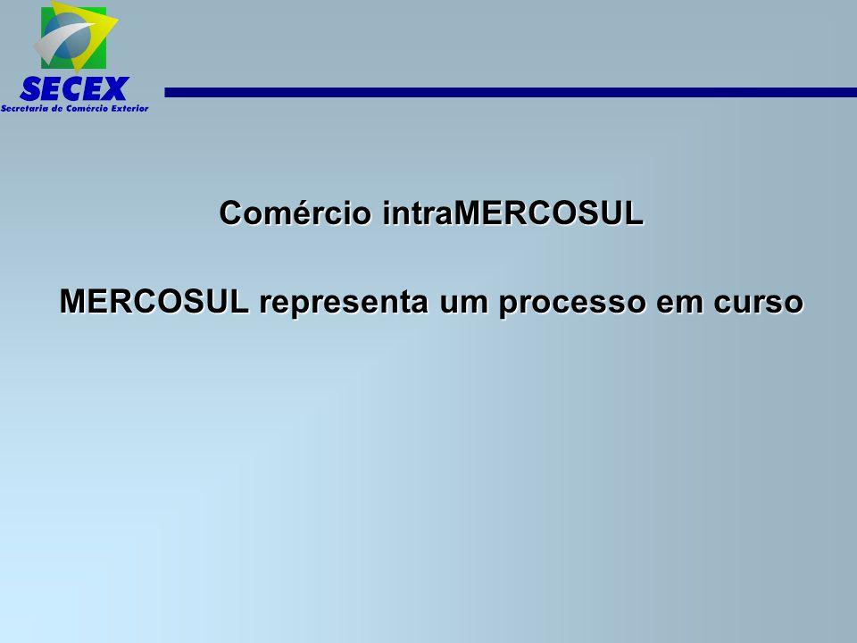 intraMERCOSUL Fluxo de comércio do Brasil em relação ao MERCOSUL: Fluxo de comércio do Brasil em relação ao MERCOSUL: Exporta ç ão (milhões de US$)Importa ç ão (milhões de US$) 200520062007Total200520062007TotalSaldo Argentina 10.64912.56415.71938.9326.7798.72611.53827.04311.889 Paraguai 1.0441.3231.8224.1893453255121.1823.007 Uruguai 9121.1131.4043.4295436748722.0891.340 Total 12.605 15.000 18.945 46.550 7.667 9.725 12.922 30.314 16.236