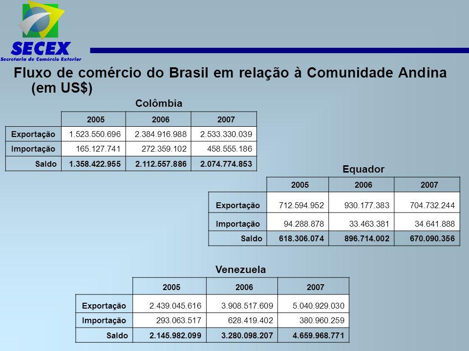 Fluxo de comércio do Brasil em relação à Comunidade Andina (em US$) Colômbia 2005 2006 2007 Exportação1.523.550.6962.384.916.9882.533.330.039 Importação165.127.741272.359.102458.555.186 Saldo1.358.422.9552.112.557.8862.074.774.853 Equador 2005 2006 2007 Exportação712.594.952930.177.383704.732.244 Importação94.288.87833.463.38134.641.888 Saldo618.306.074896.714.002670.090.356 Venezuela 2005 2006 2007 Exportação2.439.045.6163.908.517.6095.040.929.030 Importação293.063.517628.419.402380.960.259 Saldo2.145.982.0993.280.098.2074.659.968.771