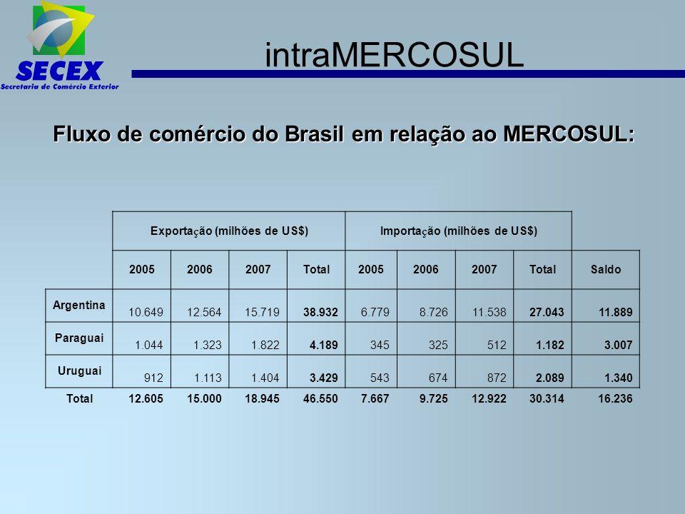 Negociações externas do MERCOSUL SGPC – Sistema Global de Preferenciais Comerciais Negociação Sul-Sul entre 44 países em desenvolvimento.