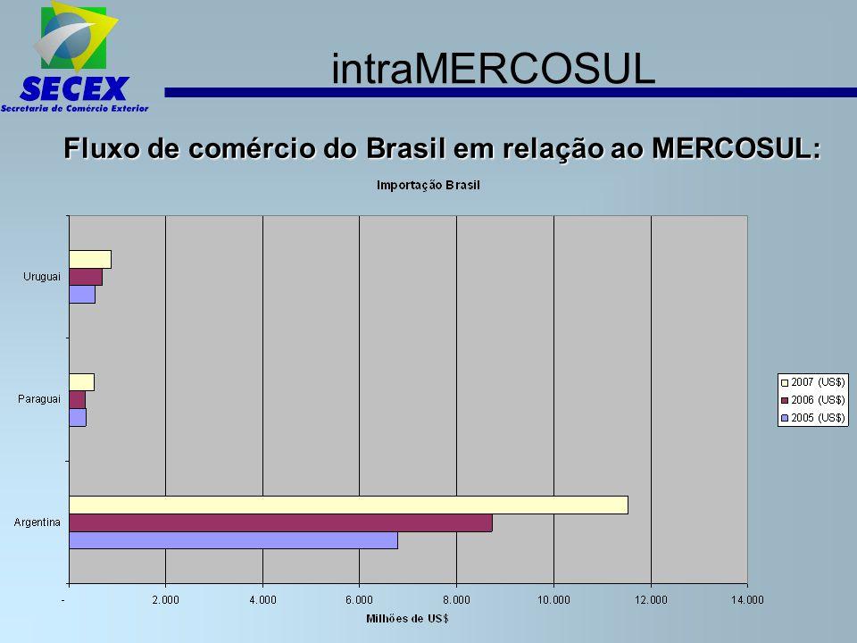 intraMERCOSUL - Fundo PMEs Fundo Mercosul de Apoio a Pequenas e Médias Empresas (Decisão CMC Nº 22/07) Proposta brasileira: Objetivo: Apoio a pequenas e médias empresas do Mercosul que participem de iniciativas de integração produtiva.