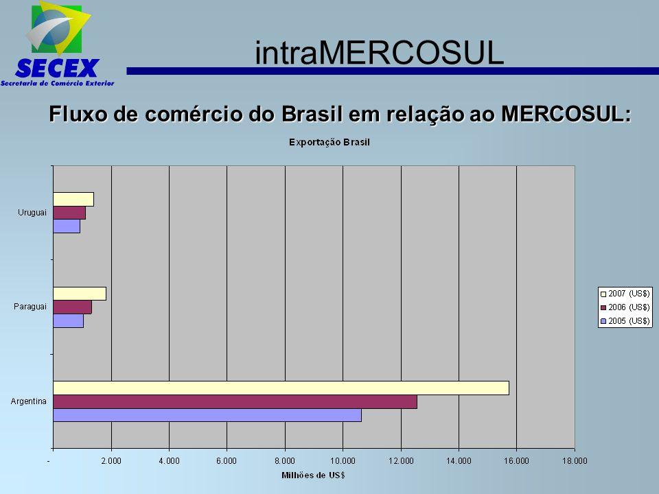 intraMERCOSUL Fluxo de comércio do Brasil em relação ao MERCOSUL: Fluxo de comércio do Brasil em relação ao MERCOSUL:
