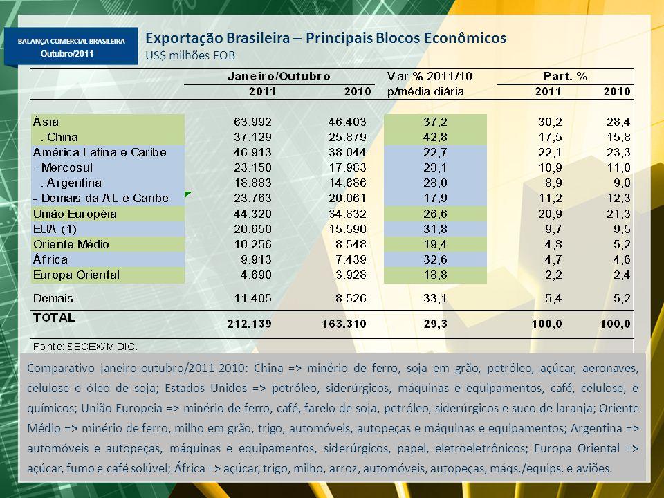 BALANÇA COMERCIAL BRASILEIRA Maio/2011 Outubro/2011 Exportação Brasileira – Principais Blocos Econômicos US$ milhões FOB Comparativo janeiro-outubro/2