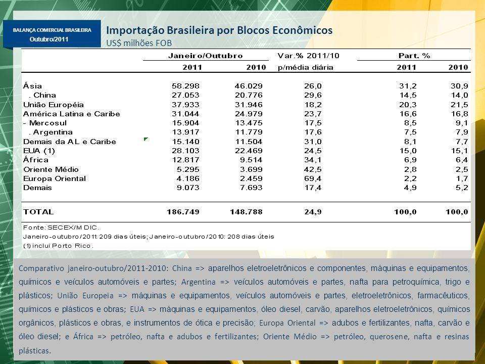 BALANÇA COMERCIAL BRASILEIRA Maio/2011 Outubro/2011 Importação Brasileira por Blocos Econômicos US$ milhões FOB Comparativo janeiro-outubro/2011-2010: