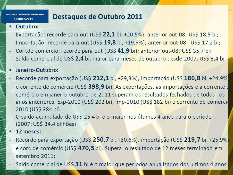 BALANÇA COMERCIAL BRASILEIRA Maio/2011 Outubro/2011 Destaques de Outubro 2011  Outubro: -Exportação: recorde para out (US$ 22,1 bi, +20,5%); anterior out-08: US$ 18,5 bi; -Importação: recorde para out (US$ 19,8 bi, +19,5%); anterior out-08: US$ 17,2 bi; -Corr.de comércio: recorde para out (US$ 41,9 bi); anterior out-08: US$ 35,7 bi; -Saldo comercial de US$ 2,4 bi, maior para meses de outubro desde 2007: US$ 3,4 bi  Janeiro-Outubro: -Recorde para exportação (US$ 212,1 bi, +29,3%), importação (US$ 186,8 bi, +24,9%) e corrente de comércio (US$ 398,9 bi).