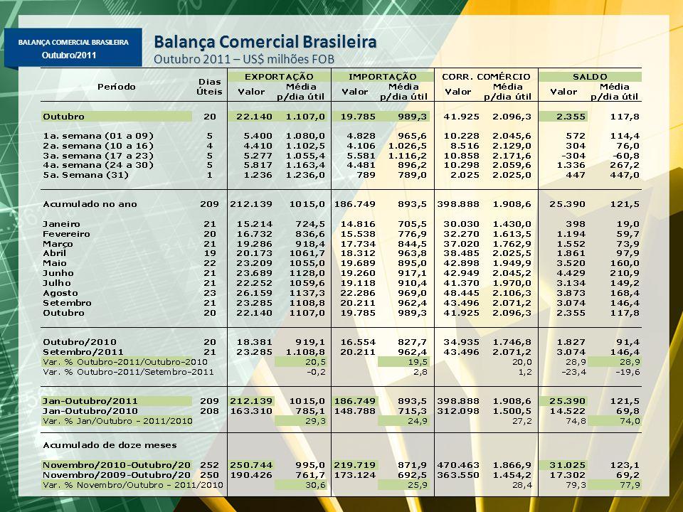BALANÇA COMERCIAL BRASILEIRA Maio/2011 Outubro/2011