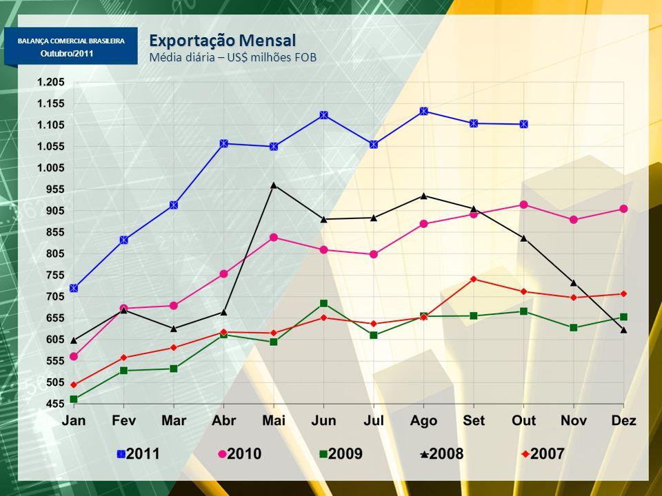 BALANÇA COMERCIAL BRASILEIRA Maio/2011 Outubro/2011 Exportação Mensal Média diária – US$ milhões FOB