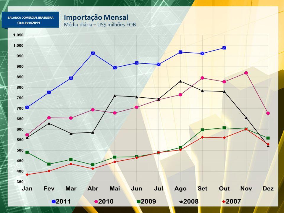 BALANÇA COMERCIAL BRASILEIRA Maio/2011 Outubro/2011 Variação % das Exportações na comparação de Outubro sobre igual mês do ano anterior