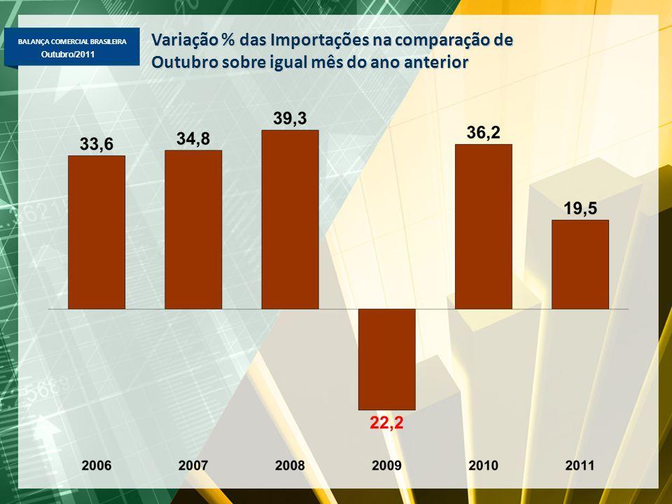 BALANÇA COMERCIAL BRASILEIRA Maio/2011 Outubro/2011 Destaques de Outubro 2011  Exportação -Total: +20,5% out-11/out-10, para US$ 22,1 bi -Básicos: +33,1%, para US$ 10,9 bi -Semimanufaturados: +11,9%, para US$ 3,0 bi -Manufaturados: +8,1%, para US$ 7,8 bi -Destaque de produtos: algodão (+149%), petróleo (+144%), óleos combustíveis (+107%), etanol (+85%), soja em grão (+72%), máqs.