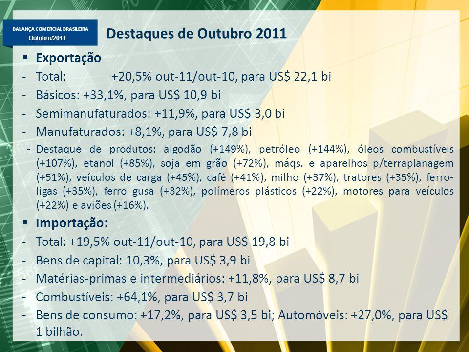 BALANÇA COMERCIAL BRASILEIRA Maio/2011 Outubro/2011 Exportação Brasileira Fator Agregado – US$ milhões FOB Destaques em janeiro-outubro/2011-2010: Básicos => minério de ferro (US$ 34,5 bi, +51%); petróleo (US$ 17,5 bi, +46%), soja em grão (US$ 14,7 bi, +37%), café em grão (US$ 6,4 bi, +62%), carne de frango (US$ 5,8 bi, +21%); Semimanufaturados => açúcar em bruto (US$ 9,4bi, +29%), celulose (US$ 4,1 bi, +6%), semimanufaturados de ferro/aço (US$ 3,8 bi, +91%) e ferro-ligas (US$ 2,1 bi, +26%); Manufaturados => autopeças (US$ 3,3 bi, +18%), óleos combustíveis (US$ 3,2 bi, +44%), motores para veículos (US$ 2,7 bi, +30%), polímeros plásticos (US$ 1,9 bi, +44%), veículos de carga (US$ 1,8 bi, +33%), máqs.