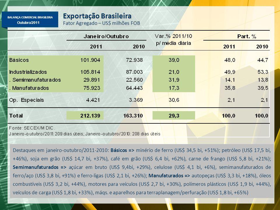 BALANÇA COMERCIAL BRASILEIRA Maio/2011 Outubro/2011 Exportação Brasileira – Janeiro-Outubro/2011-2010 Principais Produtos – Maiores Variações (%) em Valor, Quantidade e Preço ValorQuant.Preço - Minério de ferro52%4%46% - Petróleo46%4%40% - Soja em grão37%3%33% - Café em grão63%2,3%59% - Carne de frango21%1,3%20% - Milho62%10%48% - Semimanufaturados de ferro/aço93%45%33% - Açúcar em bruto29%-1%31% - Laminados planos32%10%19% - Ferro gusa90%61%18% - Veículos de carga33%15%16% - Autopeças19%8%11% - Motores de veículos31%17%11% - Máqs.