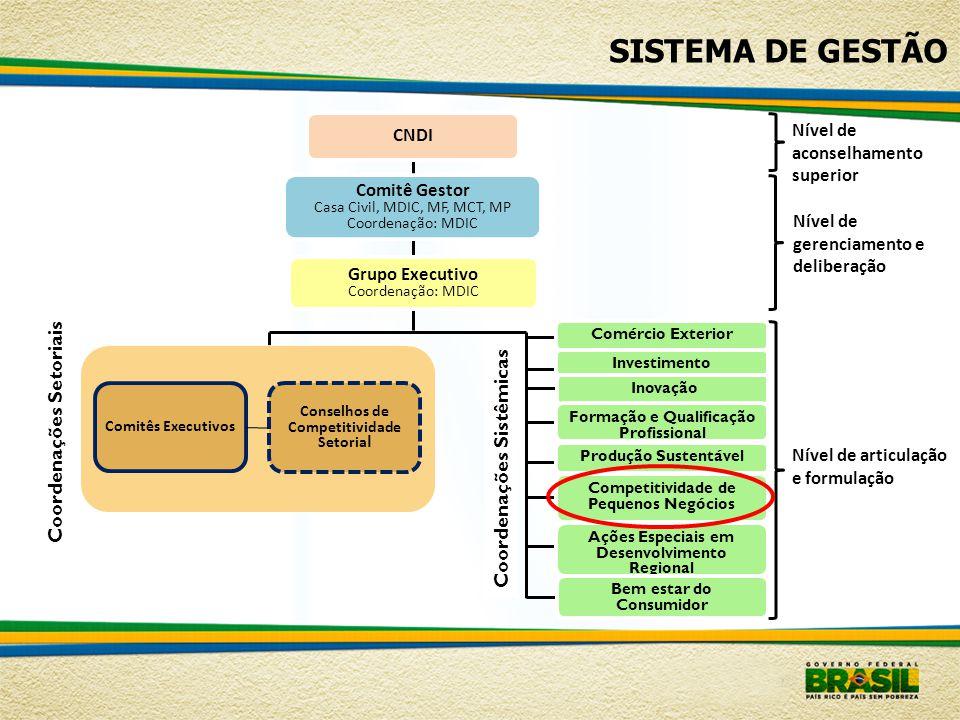 Competitividade dos Pequenos Negócios  Composição da Coordenação Sistêmica Ministério do Desenvolvimento, Indústria e Comércio Exterior Ministério da Educação Ministério da Fazenda Ministério do Trabalho e Emprego Ministério da Ciência e Tecnologia Ministério do Planejamento, Orçamento e Gestão Ministério da Previdência Social Banco Nacional de Desenvolvimento Econômico e Social - BNDES Banco do Brasil Caixa Econômica Federal Serviço Brasileiro de Apoio a Micro e Pequena Empresa – SEBRAE