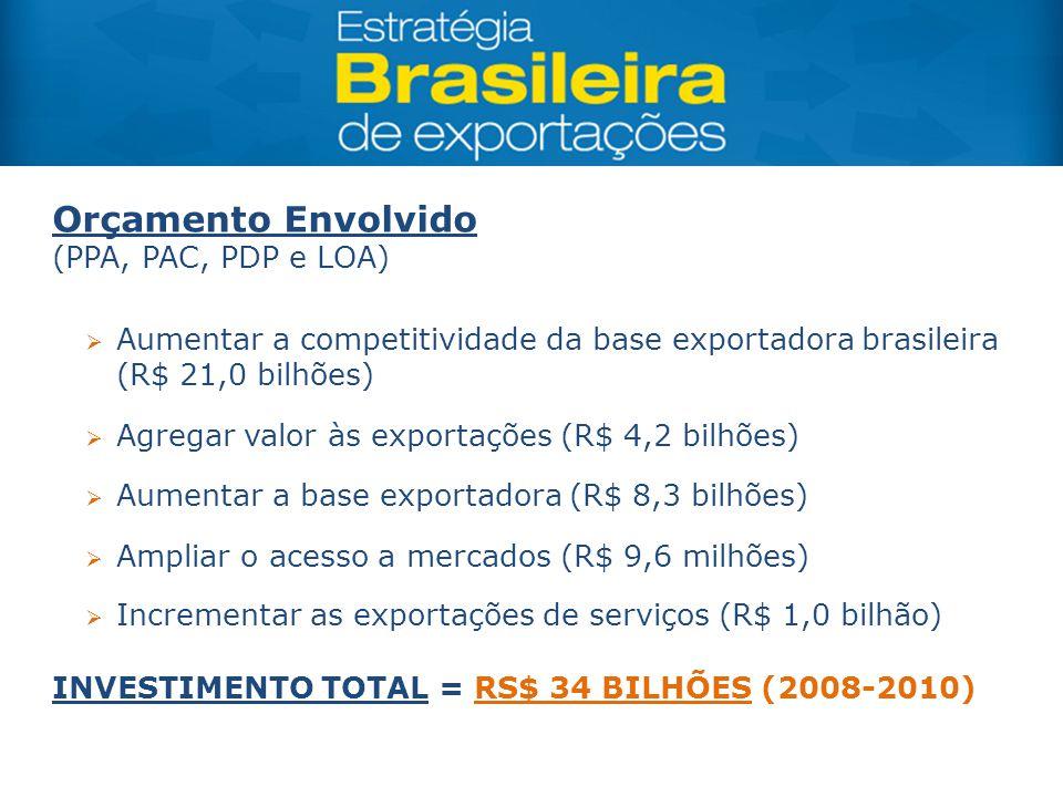  Aumentar a competitividade da base exportadora brasileira (R$ 21,0 bilhões)  Agregar valor às exportações (R$ 4,2 bilhões)  Aumentar a base export