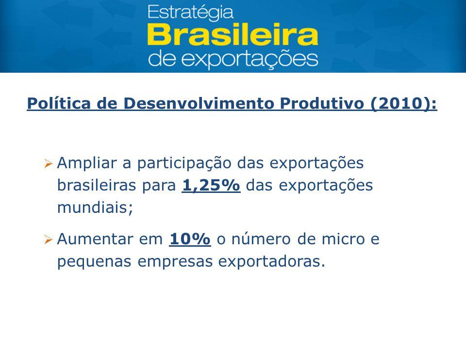 Política de Desenvolvimento Produtivo (2010):  Ampliar a participação das exportações brasileiras para 1,25% das exportações mundiais;  Aumentar em