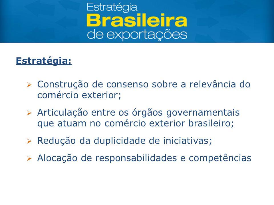 Estratégia:  Construção de consenso sobre a relevância do comércio exterior;  Articulação entre os órgãos governamentais que atuam no comércio exter