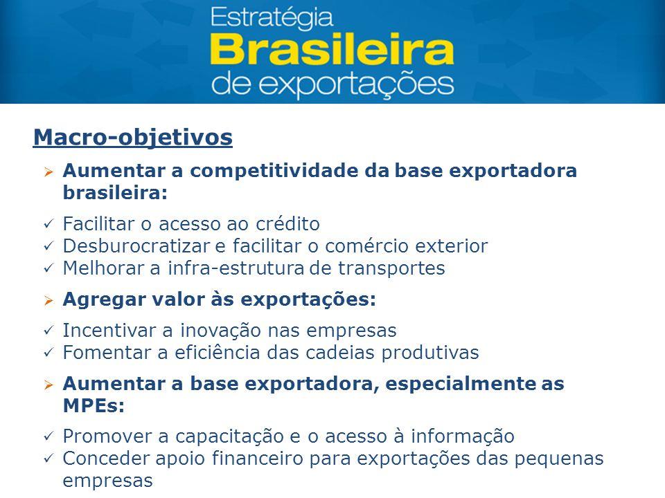  Aumentar a competitividade da base exportadora brasileira: Facilitar o acesso ao crédito Desburocratizar e facilitar o comércio exterior Melhorar a