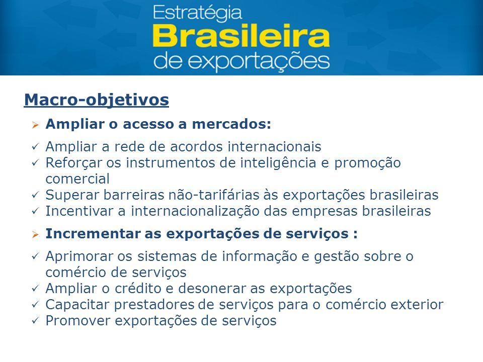  Ampliar o acesso a mercados: Ampliar a rede de acordos internacionais Reforçar os instrumentos de inteligência e promoção comercial Superar barreira