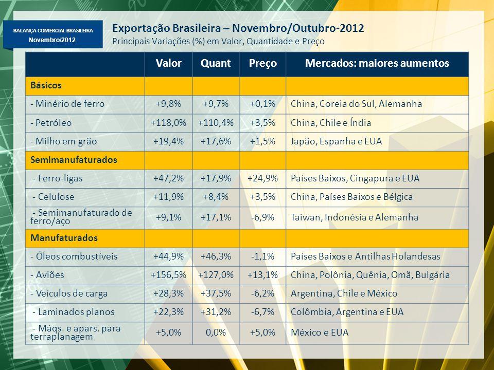 BALANÇA COMERCIAL BRASILEIRA Novembro/2012 Exportação Brasileira – Novembro/Outubro-2012 Principais Variações (%) em Valor, Quantidade e Preço ValorQuantPreçoMercados: maiores aumentos Básicos - Minério de ferro+9,8%+9,7%+0,1%China, Coreia do Sul, Alemanha - Petróleo+118,0%+110,4%+3,5%China, Chile e Índia - Milho em grão+19,4%+17,6%+1,5%Japão, Espanha e EUA Semimanufaturados - Ferro-ligas+47,2%+17,9%+24,9%Países Baixos, Cingapura e EUA - Celulose+11,9%+8,4%+3,5%China, Países Baixos e Bélgica - Semimanufaturado de ferro/aço +9,1%+17,1%-6,9%Taiwan, Indonésia e Alemanha Manufaturados - Óleos combustíveis+44,9%+46,3%-1,1%Países Baixos e Antilhas Holandesas - Aviões+156,5%+127,0%+13,1%China, Polônia, Quênia, Omã, Bulgária - Veículos de carga+28,3%+37,5%-6,2%Argentina, Chile e México - Laminados planos+22,3%+31,2%-6,7%Colômbia, Argentina e EUA - Máqs.