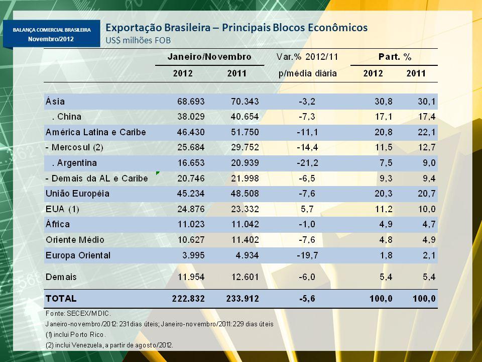 BALANÇA COMERCIAL BRASILEIRA Novembro/2012 Exportação Brasileira – Principais Blocos Econômicos US$ milhões FOB