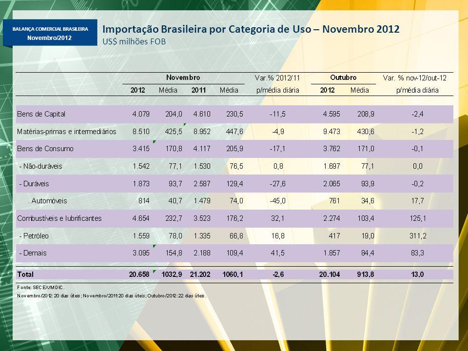 BALANÇA COMERCIAL BRASILEIRA Novembro/2012 Importação Brasileira por Categoria de Uso – Novembro 2012 US$ milhões FOB