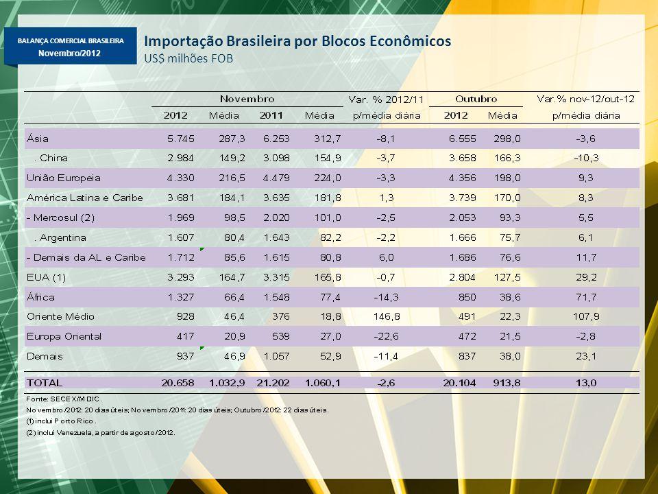 BALANÇA COMERCIAL BRASILEIRA Novembro/2012 Importação Brasileira por Blocos Econômicos US$ milhões FOB