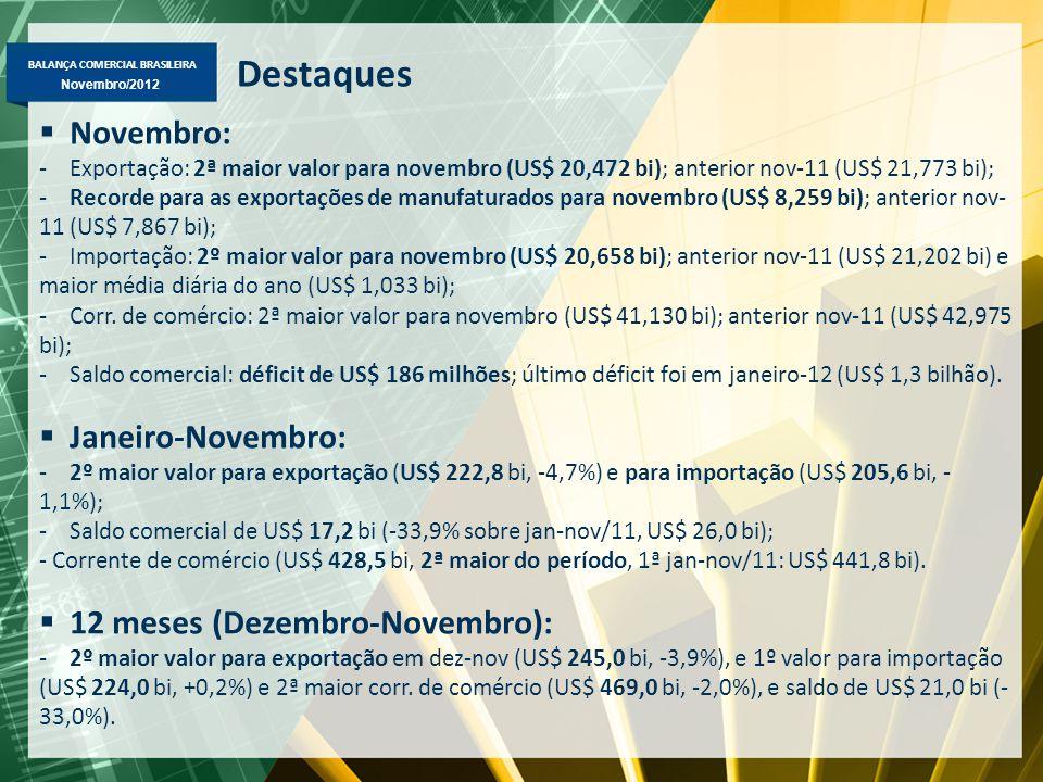 BALANÇA COMERCIAL BRASILEIRA Novembro/2012 Destaques  Novembro: -Exportação: 2ª maior valor para novembro (US$ 20,472 bi); anterior nov-11 (US$ 21,773 bi); -Recorde para as exportações de manufaturados para novembro (US$ 8,259 bi); anterior nov- 11 (US$ 7,867 bi); -Importação: 2º maior valor para novembro (US$ 20,658 bi); anterior nov-11 (US$ 21,202 bi) e maior média diária do ano (US$ 1,033 bi); -Corr.
