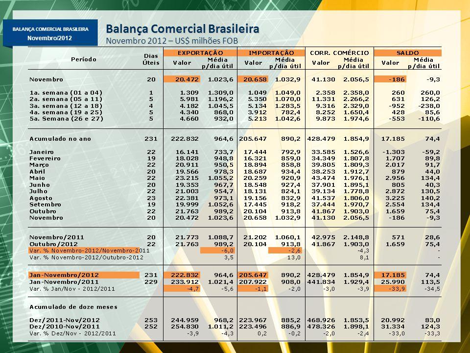 BALANÇA COMERCIAL BRASILEIRA Novembro/2012 Balança Comercial Brasileira Novembro 2012 – US$ milhões FOB