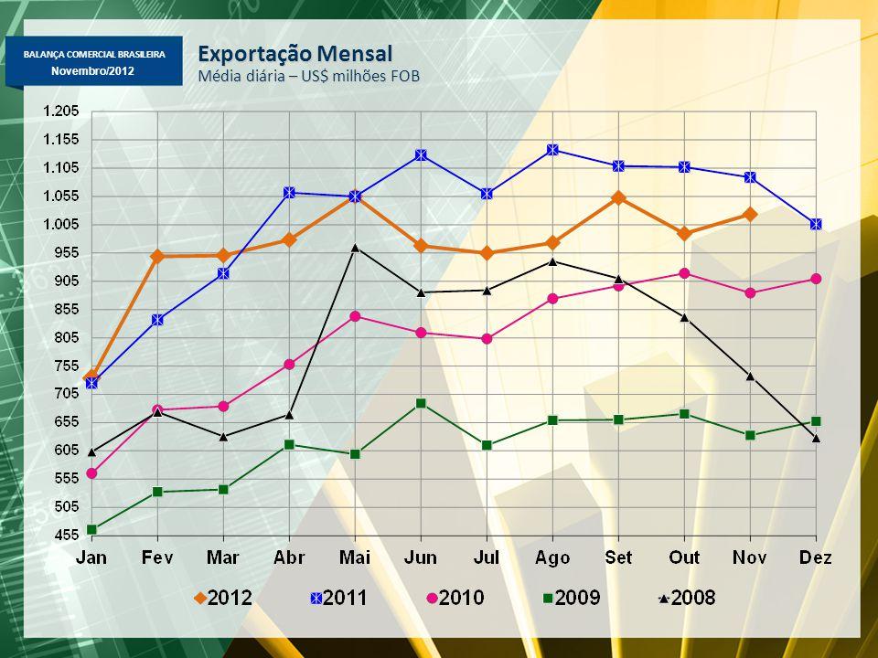 BALANÇA COMERCIAL BRASILEIRA Novembro/2012 Exportação Mensal Média diária – US$ milhões FOB