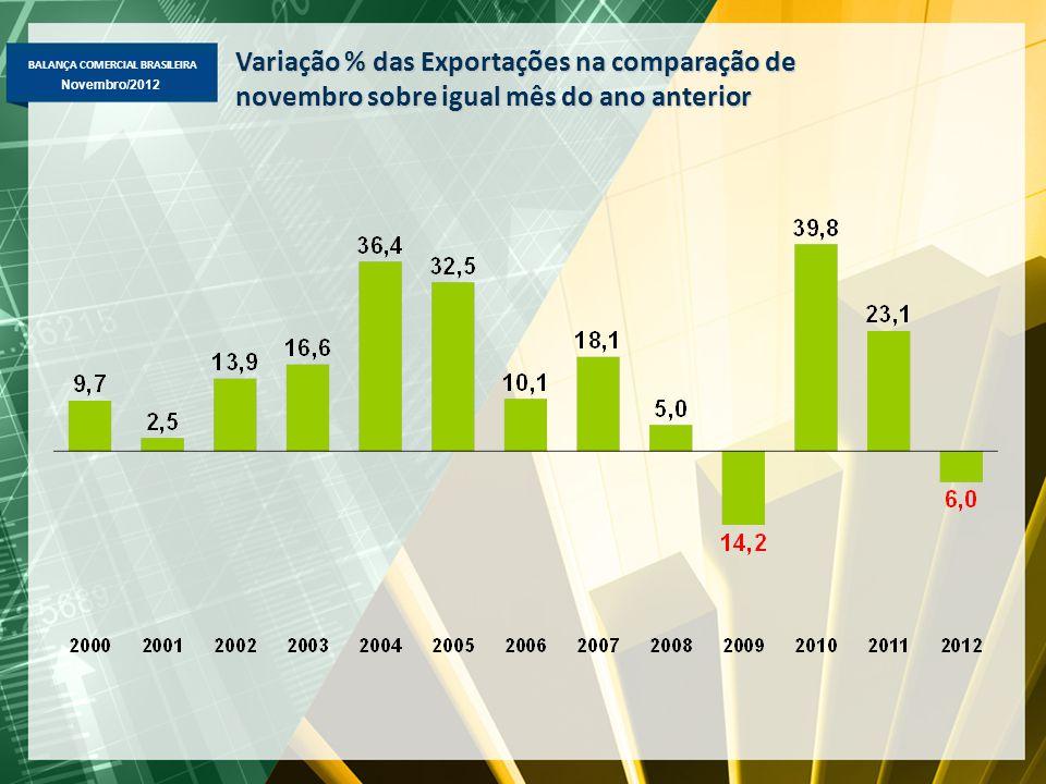 BALANÇA COMERCIAL BRASILEIRA Novembro/2012 Importação Brasileira por Categoria de Uso US$ milhões FOB