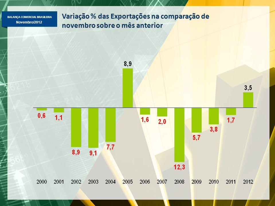 BALANÇA COMERCIAL BRASILEIRA Novembro/2012 Variação % das Exportações na comparação de novembro sobre o mês anterior