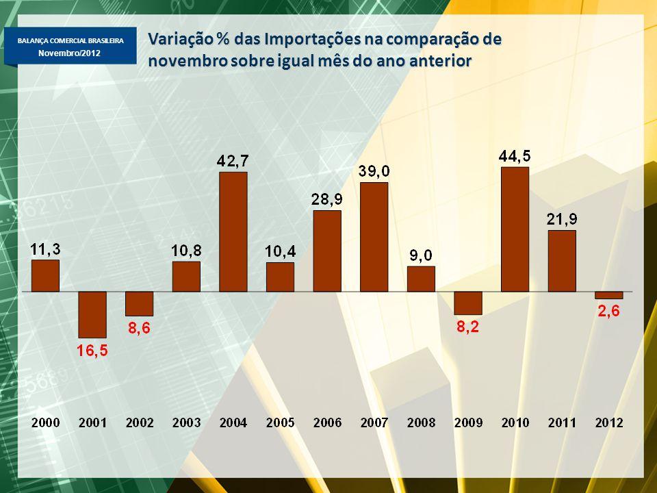 BALANÇA COMERCIAL BRASILEIRA Novembro/2012 Variação % das Importações na comparação de novembro sobre igual mês do ano anterior