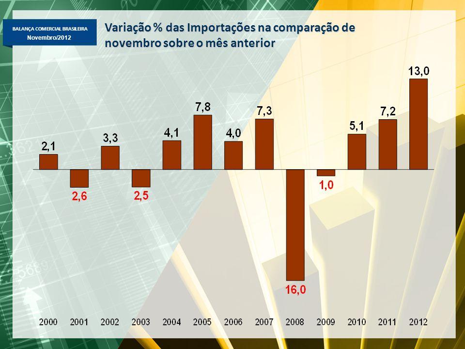 BALANÇA COMERCIAL BRASILEIRA Novembro/2012 Exportação Brasileira – Novembro 2012 Fator Agregado – US$ milhões FOB