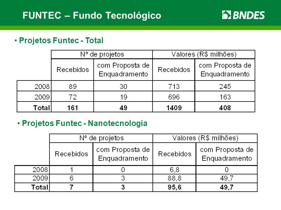 FUNTEC – Fundo Tecnológico Projetos Funtec - Total Projetos Funtec - Nanotecnologia