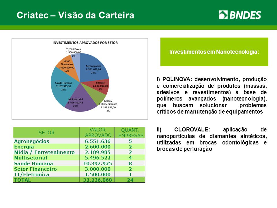 Criatec – Visão da Carteira SETOR VALOR APROVADO QUANT. EMPRESAS Agronegócios6.551.6365 Energia2.600.0002 Mídia / Entretenimento2.189.9852 Multisetori