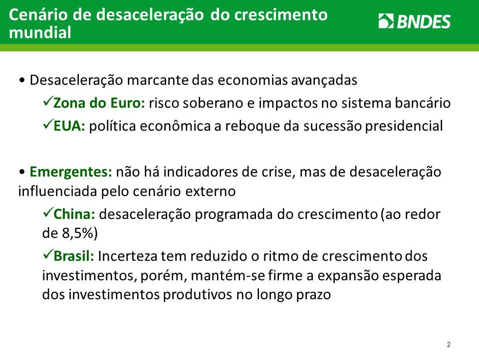 2 Desaceleração marcante das economias avançadas Zona do Euro: risco soberano e impactos no sistema bancário EUA: política econômica a reboque da sucessão presidencial Emergentes: não há indicadores de crise, mas de desaceleração influenciada pelo cenário externo China: desaceleração programada do crescimento (ao redor de 8,5%) Brasil: Incerteza tem reduzido o ritmo de crescimento dos investimentos, porém, mantém-se firme a expansão esperada dos investimentos produtivos no longo prazo Cenário de desaceleração do crescimento mundial