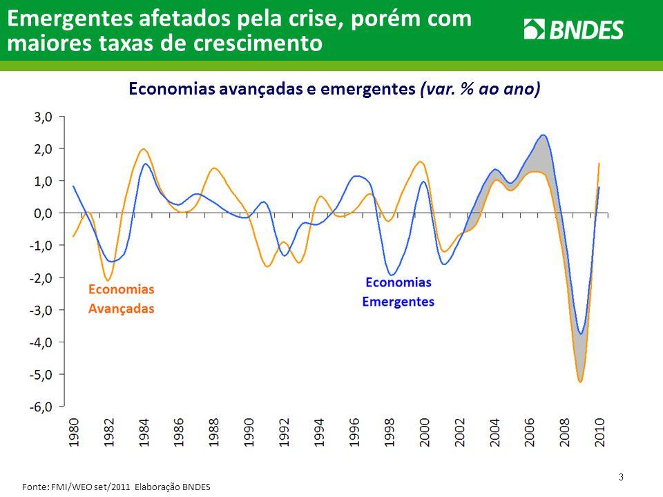 3 Emergentes afetados pela crise, porém com maiores taxas de crescimento Fonte: FMI/WEO set/2011 Elaboração BNDES Economias avançadas e emergentes (var.