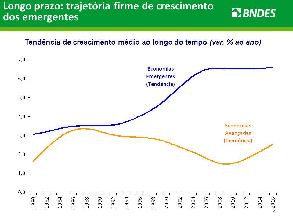 4 Longo prazo: trajetória firme de crescimento dos emergentes Tendência de crescimento médio ao longo do tempo (var.