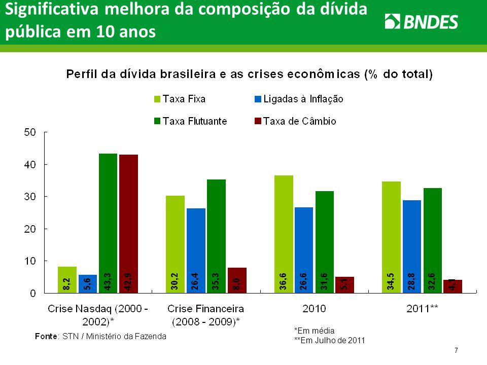 7 Significativa melhora da composição da dívida pública em 10 anos *Em média **Em Julho de 2011