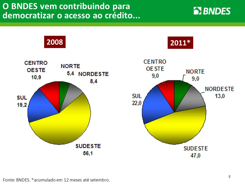 8 2008 2011* Fonte: BNDES. *acumulado em 12 meses até setembro.